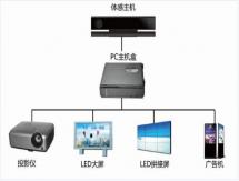 人机互动led显示屏